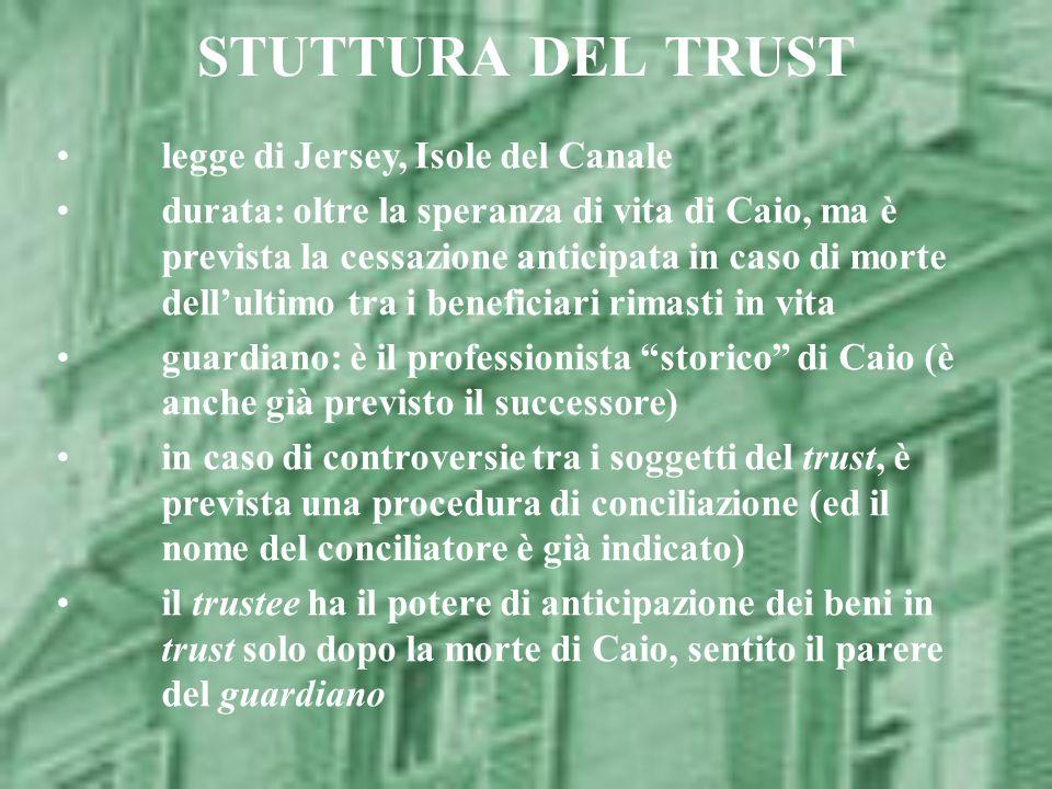 STUTTURA DEL TRUST legge di Jersey, Isole del Canale durata: oltre la speranza di vita di Caio, ma è prevista la cessazione anticipata in caso di mort