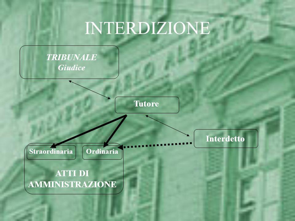 INTERDIZIONE TRIBUNALE Giudice Interdetto Tutore ATTI DI AMMINISTRAZIONE OrdinariaStraordinaria