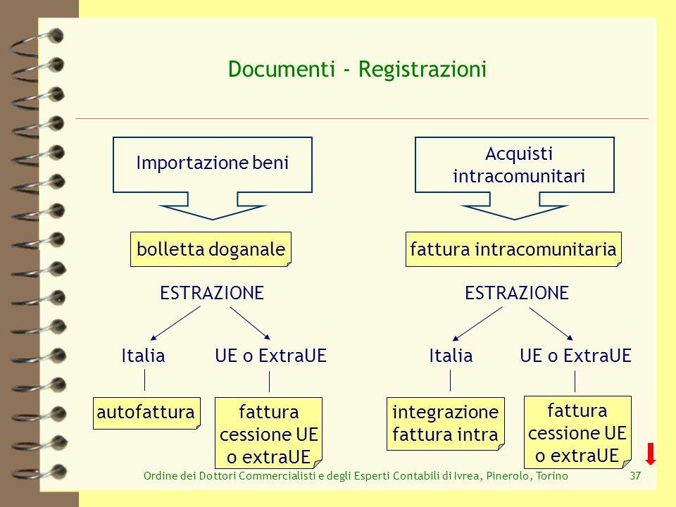 Ordine dei Dottori Commercialisti e degli Esperti Contabili di Ivrea, Pinerolo, Torino37 integrazione fattura intra bolletta doganale Documenti - Regi