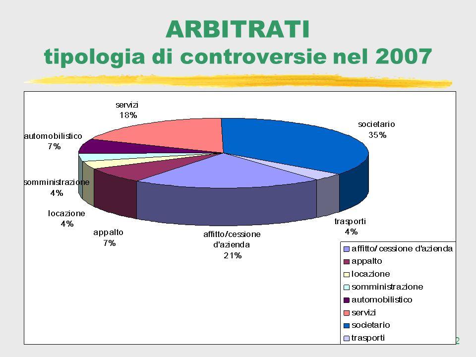 22 ARBITRATI tipologia di controversie nel 2007