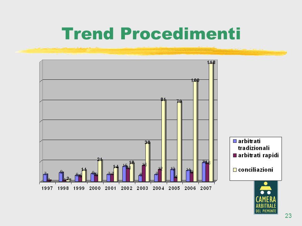 23 Trend Procedimenti