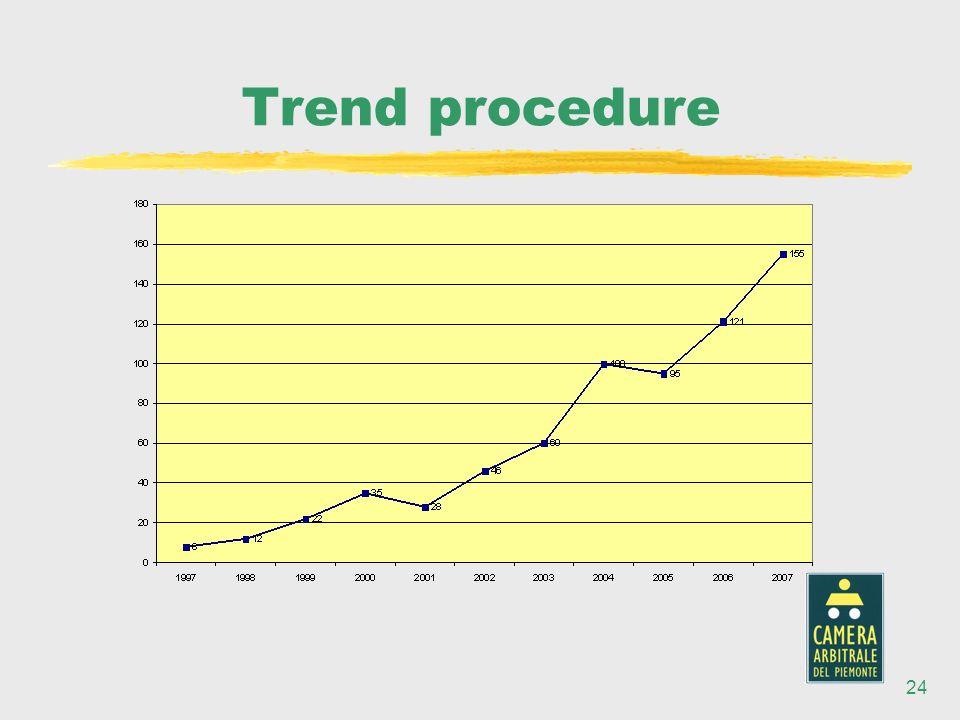 24 Trend procedure