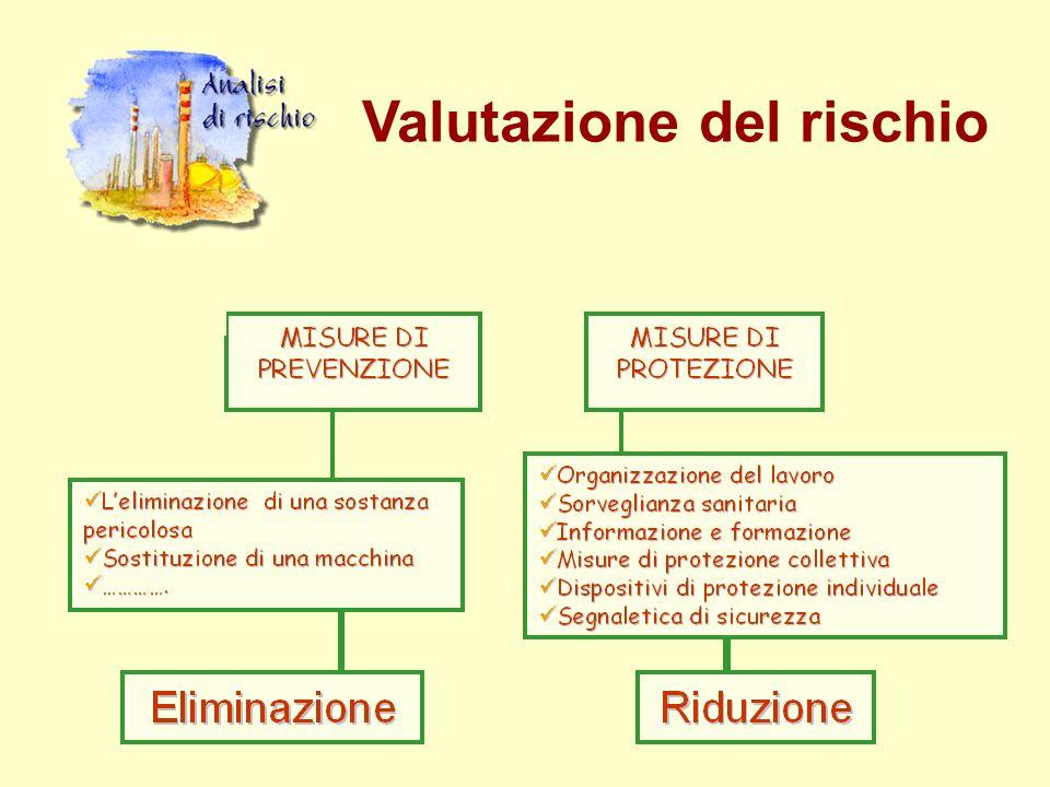 MISURE DI PREVENZIONE Misure tese alla riduzione, fino allimpedimento del verificarsi di un evento dannoso