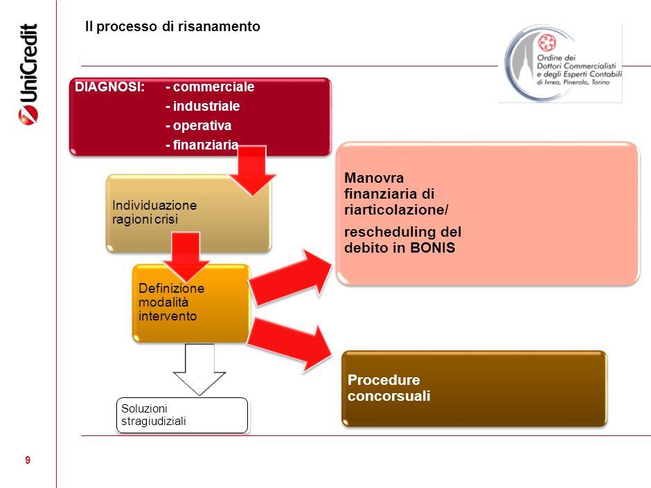 10 Manovra finanziaria di riarticolazione/rescheduling del debito in BONIS Risanamento art.