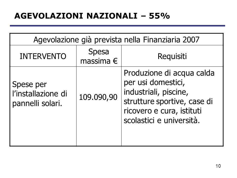 11 Agevolazione già prevista nella Finanziaria 2007 INTERVENTO Spesa massima Requisiti Spese per sostituzione impianti di climatizzazione invernale 55.545,45 - Caldaie a condensazione - Dal 2008 pompe di calore ad alta efficienza e impianti geotermici a bassa entalpia - Solo fino al 2009 caldaie non a condensazione.