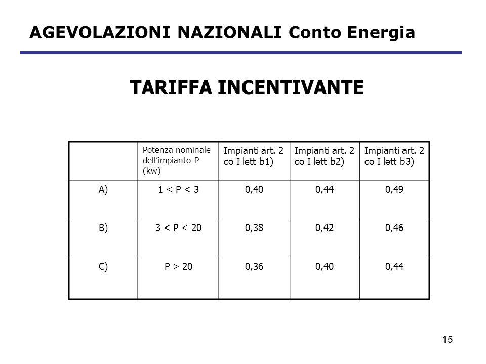 16 AGEVOLAZIONI NAZIONALI Conto Energia ULTERIORI INCENTIVI Servizio di scambio sul posto ovvero Cessione al gestore dellenergia prodotta