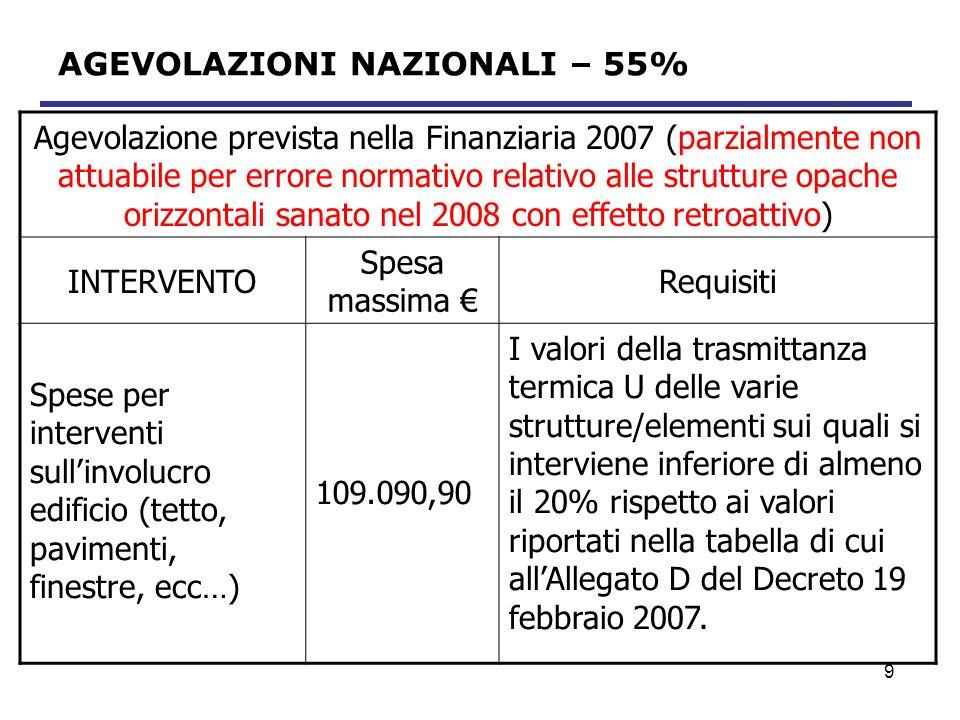 10 Agevolazione già prevista nella Finanziaria 2007 INTERVENTO Spesa massima Requisiti Spese per linstallazione di pannelli solari.