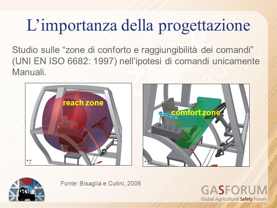 Fonte: Bisaglia e Cutini, 2006 Limportanza della progettazione Studio sulle zone di conforto e raggiungibilità dei comandi (UNI EN ISO 6682: 1997) nellipotesi di comandi unicamente Manuali.