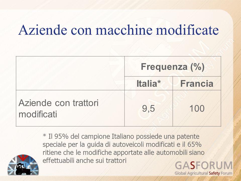 Frequenza (%) Italia*Francia Aziende con trattori modificati 9,5100 * Il 95% del campione Italiano possiede una patente speciale per la guida di autoveicoli modificati e il 65% ritiene che le modifiche apportate alle automobili siano effettuabili anche sui trattori Aziende con macchine modificate