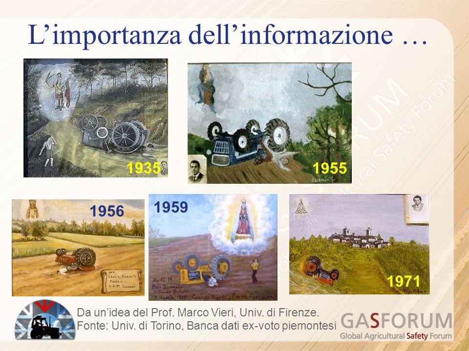 1935 1955 1956 1959 1971 Limportanza dellinformazione … Da unidea del Prof.