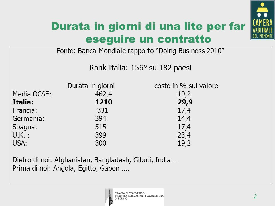 2 Durata in giorni di una lite per far eseguire un contratto Fonte: Banca Mondiale rapporto Doing Business 2010 Rank Italia: 156° su 182 paesi Durata