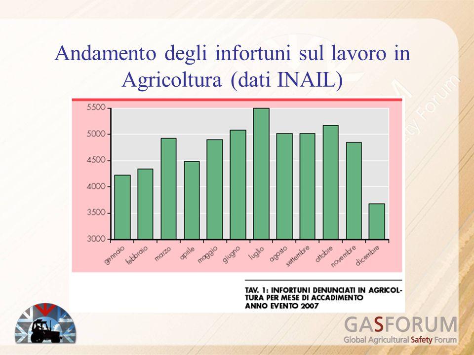 Andamento degli infortuni sul lavoro in Agricoltura (dati INAIL)