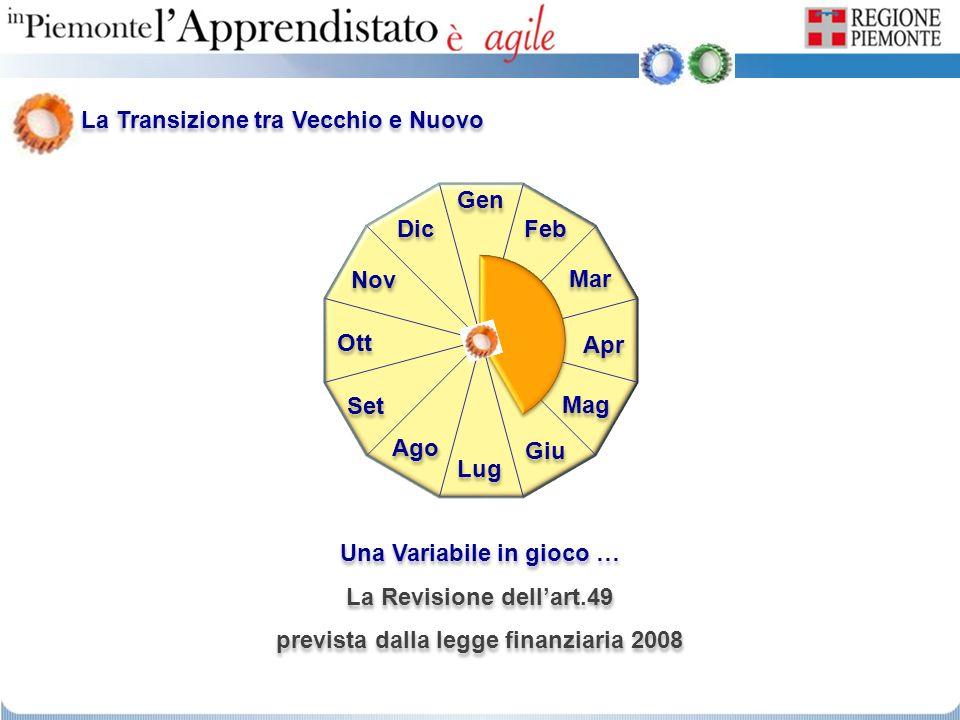 Avviamento Accesso Tutore PFI Generale PFI di Dettaglio PFI di Dettaglio Valutazione Competenze Valutazione Competenze Libretto Formativo Primo Accesso