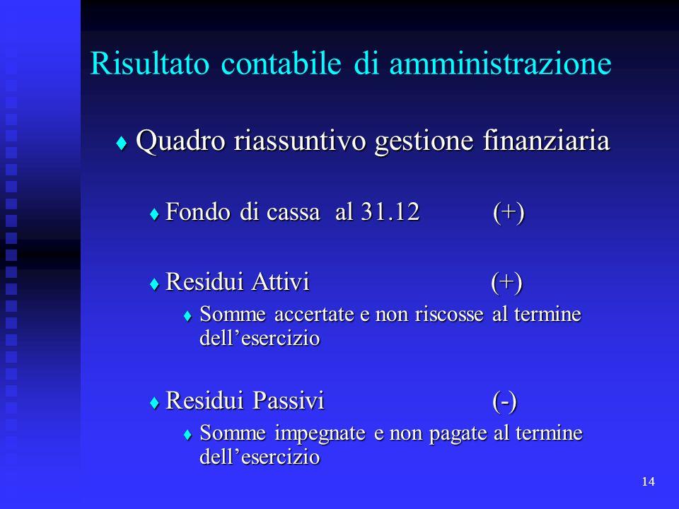 14 Risultato contabile di amministrazione Quadro riassuntivo gestione finanziaria Quadro riassuntivo gestione finanziaria Fondo di cassa al 31.12 (+) Fondo di cassa al 31.12 (+) Residui Attivi (+) Residui Attivi (+) Somme accertate e non riscosse al termine dellesercizio Somme accertate e non riscosse al termine dellesercizio Residui Passivi (-) Residui Passivi (-) Somme impegnate e non pagate al termine dellesercizio Somme impegnate e non pagate al termine dellesercizio