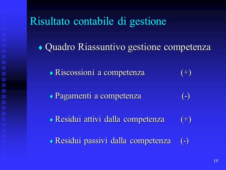 15 Risultato contabile di gestione Quadro Riassuntivo gestione competenza Quadro Riassuntivo gestione competenza Riscossioni a competenza (+) Riscossioni a competenza (+) Pagamenti a competenza (-) Pagamenti a competenza (-) Residui attivi dalla competenza (+) Residui attivi dalla competenza (+) Residui passivi dalla competenza (-) Residui passivi dalla competenza (-)