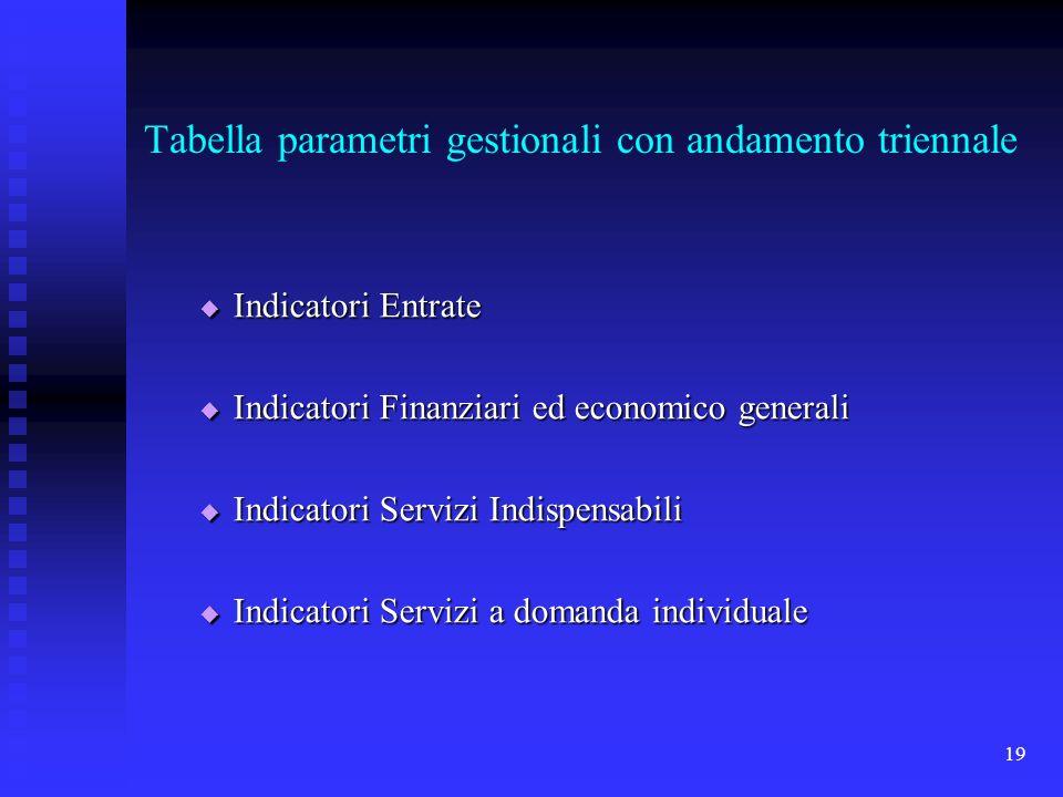 19 Tabella parametri gestionali con andamento triennale Indicatori Entrate Indicatori Entrate Indicatori Finanziari ed economico generali Indicatori Finanziari ed economico generali Indicatori Servizi Indispensabili Indicatori Servizi Indispensabili Indicatori Servizi a domanda individuale Indicatori Servizi a domanda individuale