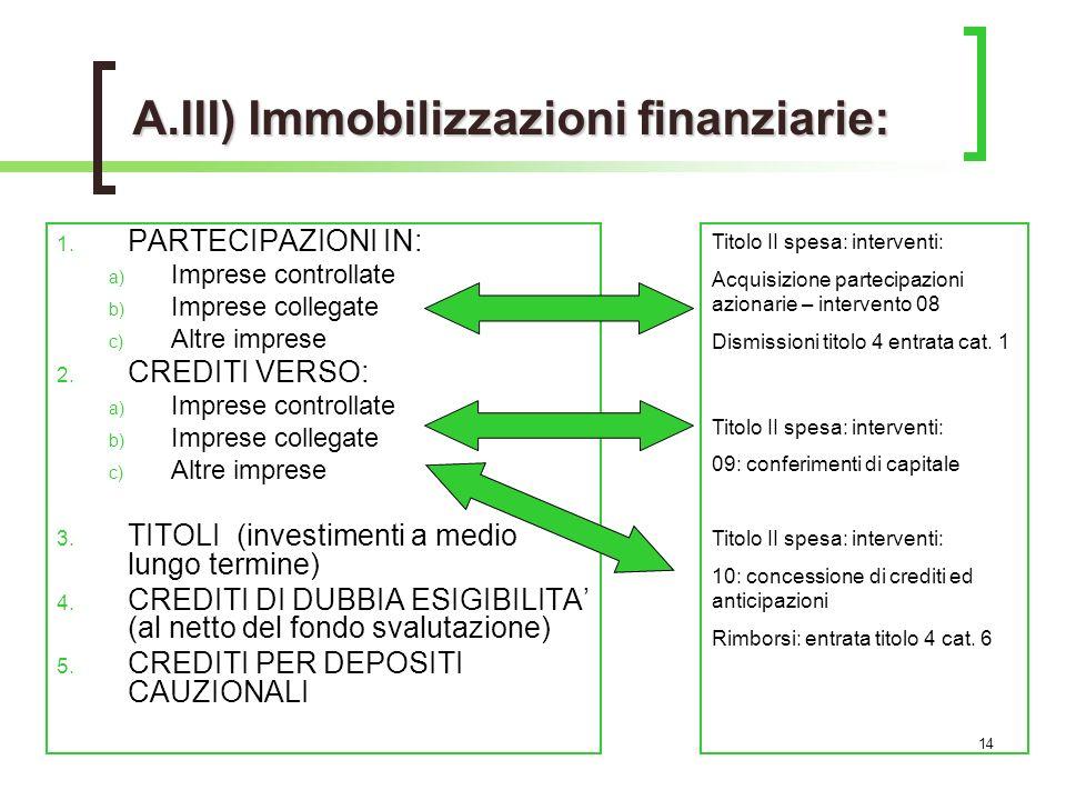 14 A.III) Immobilizzazioni finanziarie: 1.