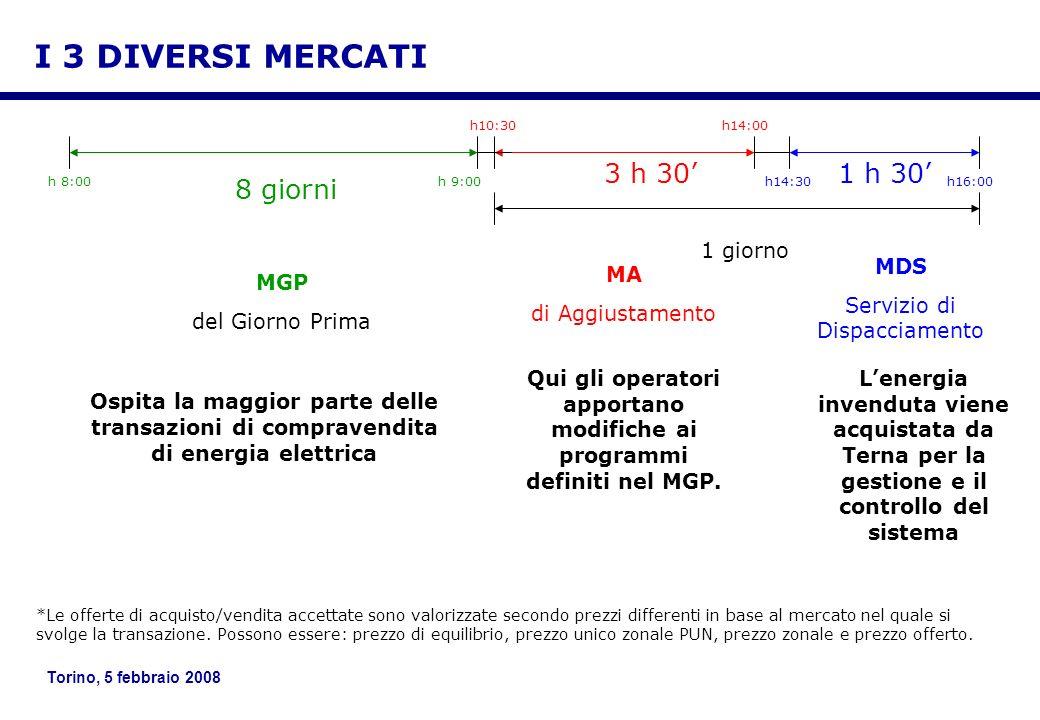 Torino, 5 febbraio 2008 h 8:00h 9:00 h10:30h14:00 h14:30h16:00 8 giorni 3 h 301 h 30 Ospita la maggior parte delle transazioni di compravendita di ene