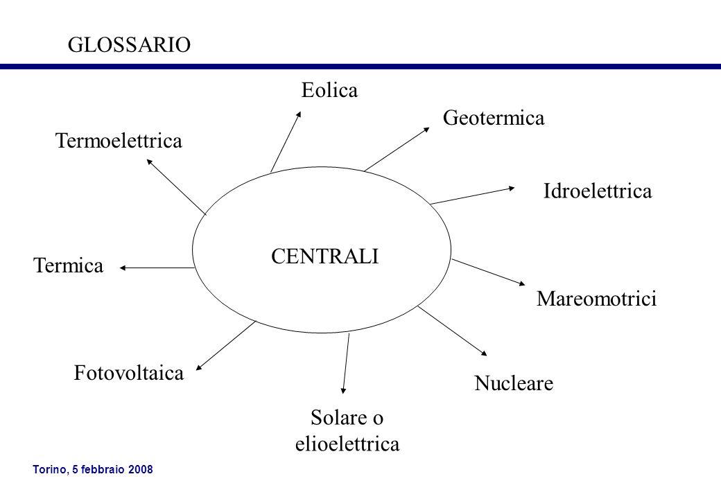 Torino, 5 febbraio 2008 CENTRALI Eolica Idroelettrica Geotermica Nucleare Solare o elioelettrica Fotovoltaica Termoelettrica GLOSSARIO Termica Mareomo