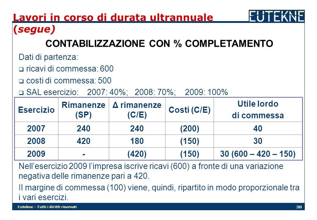 Eutekne – Tutti i diritti riservati 30 Lavori in corso di durata ultrannuale (segue) CONTABILIZZAZIONE CON % COMPLETAMENTO Esercizio Rimanenze (SP) Δ rimanenze (C/E) Costi (C/E) Utile lordo di commessa 2007240 (200)40 2008420180(150)30 2009-(420)(150)30 (600 – 420 – 150) Dati di partenza: ricavi di commessa: 600 costi di commessa: 500 SAL esercizio: 2007: 40%; 2008: 70%; 2009: 100% Nellesercizio 2009 limpresa iscrive ricavi (600) a fronte di una variazione negativa delle rimanenze pari a 420.