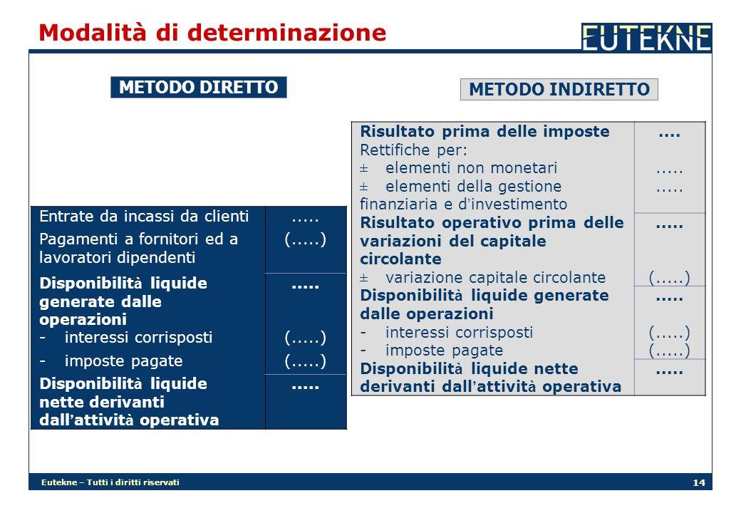Eutekne – Tutti i diritti riservati 14 Modalità di determinazione METODO DIRETTO METODO INDIRETTO Entrate da incassi da clienti..... Pagamenti a forni