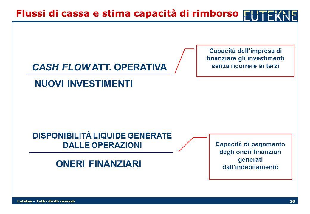 Eutekne – Tutti i diritti riservati 20 NUOVI INVESTIMENTI CASH FLOW ATT. OPERATIVA Capacità dellimpresa di finanziare gli investimenti senza ricorrere