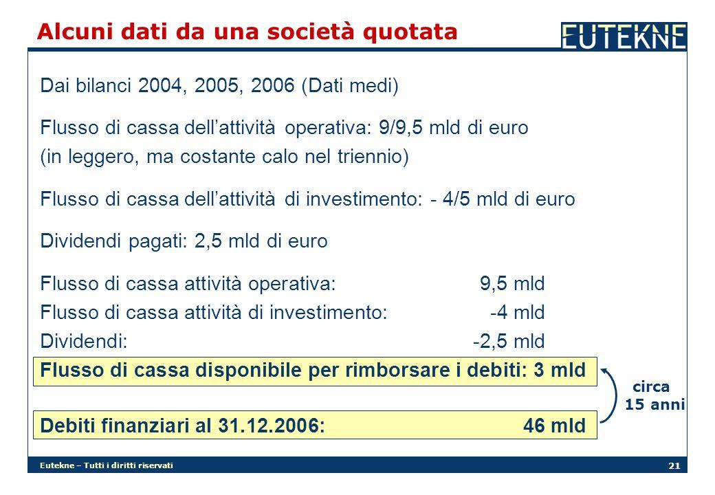 Eutekne – Tutti i diritti riservati 21 Dai bilanci 2004, 2005, 2006 (Dati medi) Flusso di cassa dellattività operativa: 9/9,5 mld di euro (in leggero,