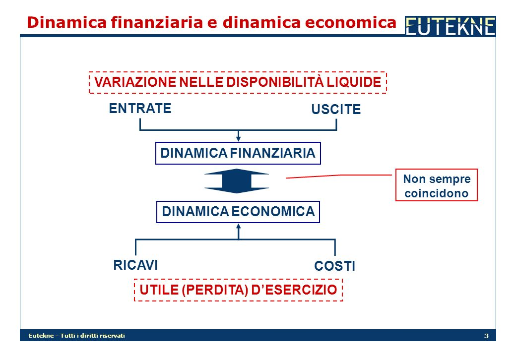 Eutekne – Tutti i diritti riservati 3 Dinamica finanziaria e dinamica economica DINAMICA FINANZIARIA DINAMICA ECONOMICA ENTRATE USCITE RICAVI COSTI VA