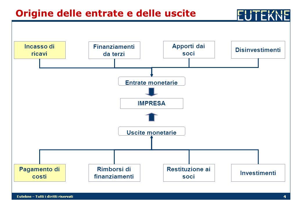 Eutekne – Tutti i diritti riservati 4 Origine delle entrate e delle uscite IMPRESA Rimborsi di finanziamenti Uscite monetarie Pagamento di costi Finan