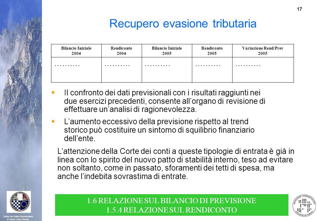 17 Ordine dei Dottori Commercialisti di Torino, Ivrea, Pinerolo Bilancio Iniziale 2004 Rendiconto 2004 Bilancio Iniziale 2005 Rendiconto 2005 Variazio