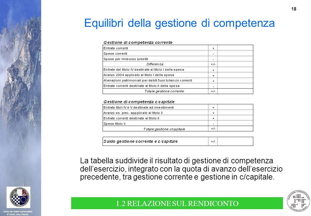 18 Ordine dei Dottori Commercialisti di Torino, Ivrea, Pinerolo Equilibri della gestione di competenza La tabella suddivide il risultato di gestione d
