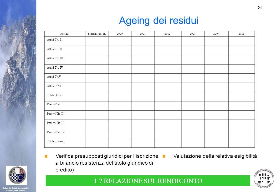 21 Ordine dei Dottori Commercialisti di Torino, Ivrea, Pinerolo Ageing dei residui ResiduiEsercizi Preced.200020012002200320042005 Attivi Tit. I, Atti