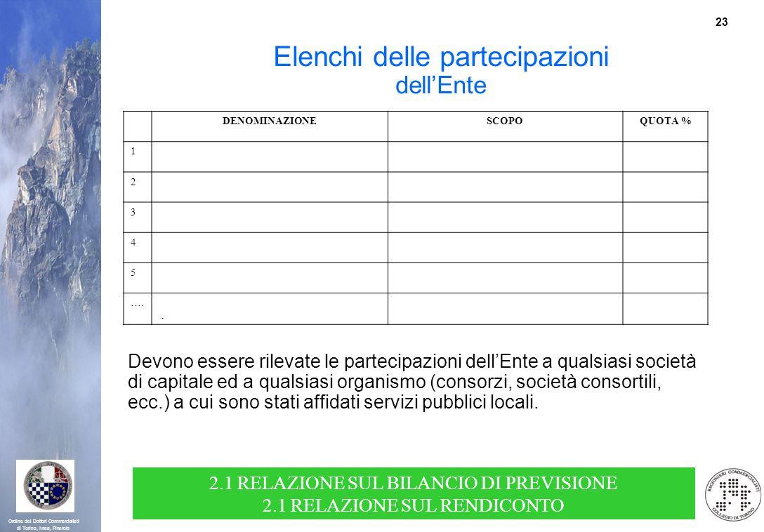 23 Ordine dei Dottori Commercialisti di Torino, Ivrea, Pinerolo Elenchi delle partecipazioni dellEnte Devono essere rilevate le partecipazioni dellEnt