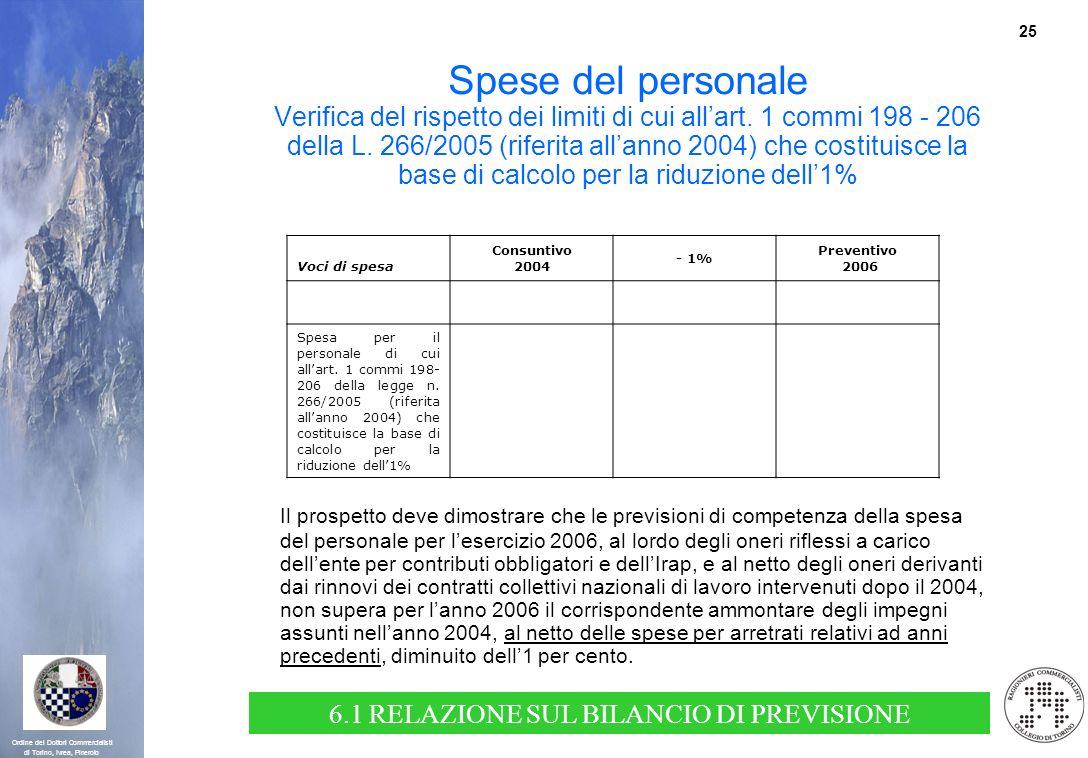 25 Ordine dei Dottori Commercialisti di Torino, Ivrea, Pinerolo Spese del personale Verifica del rispetto dei limiti di cui allart. 1 commi 198 - 206