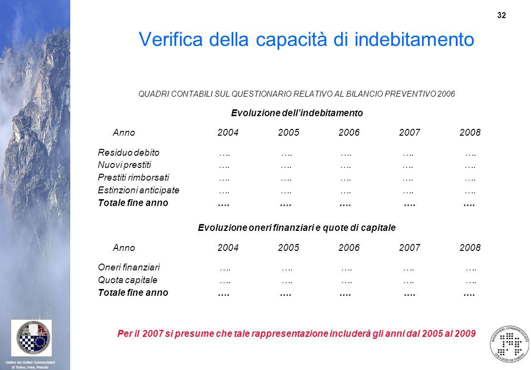 32 Ordine dei Dottori Commercialisti di Torino, Ivrea, Pinerolo Verifica della capacità di indebitamento QUADRI CONTABILI SUL QUESTIONARIO RELATIVO AL