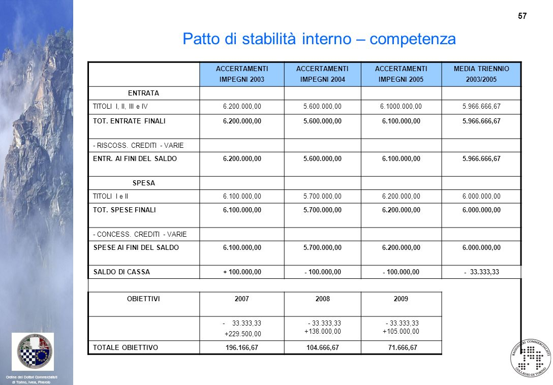 57 Ordine dei Dottori Commercialisti di Torino, Ivrea, Pinerolo Patto di stabilità interno – competenza ACCERTAMENTI IMPEGNI 2003 ACCERTAMENTI IMPEGNI