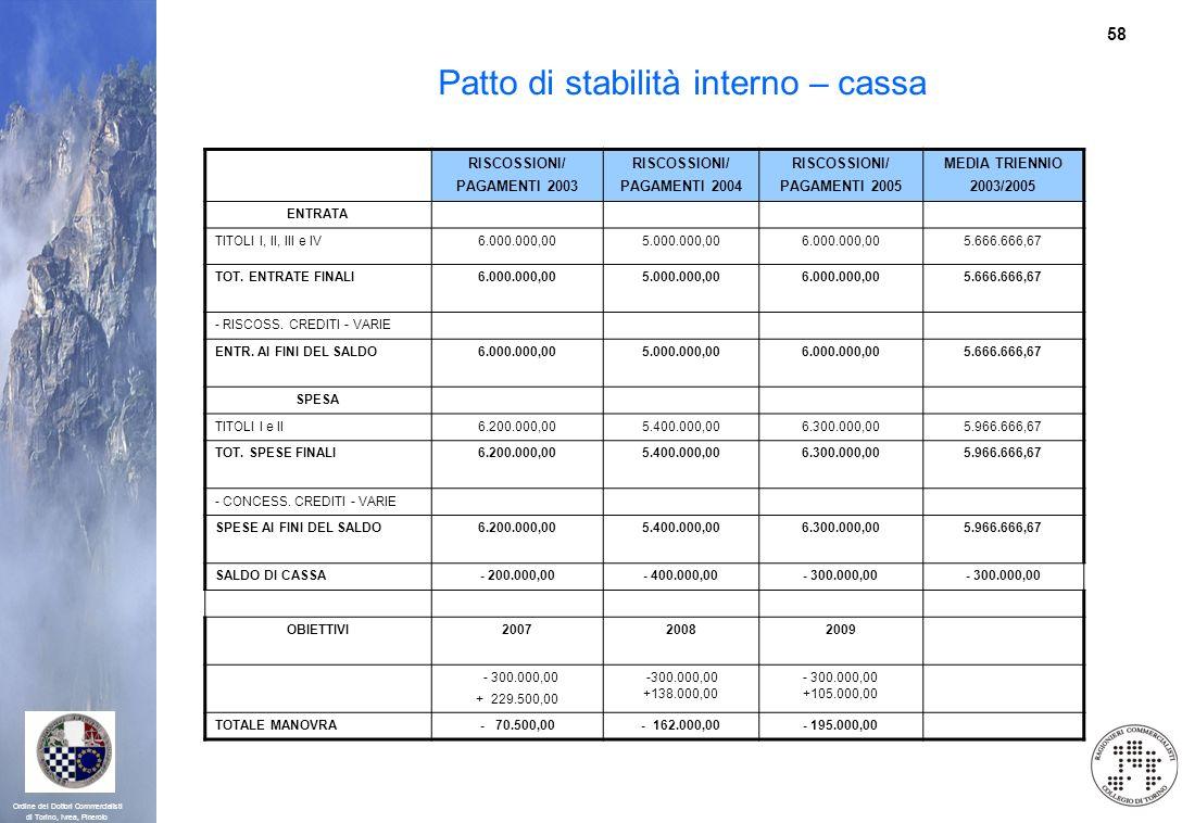 58 Ordine dei Dottori Commercialisti di Torino, Ivrea, Pinerolo Patto di stabilità interno – cassa RISCOSSIONI/ PAGAMENTI 2003 RISCOSSIONI/ PAGAMENTI
