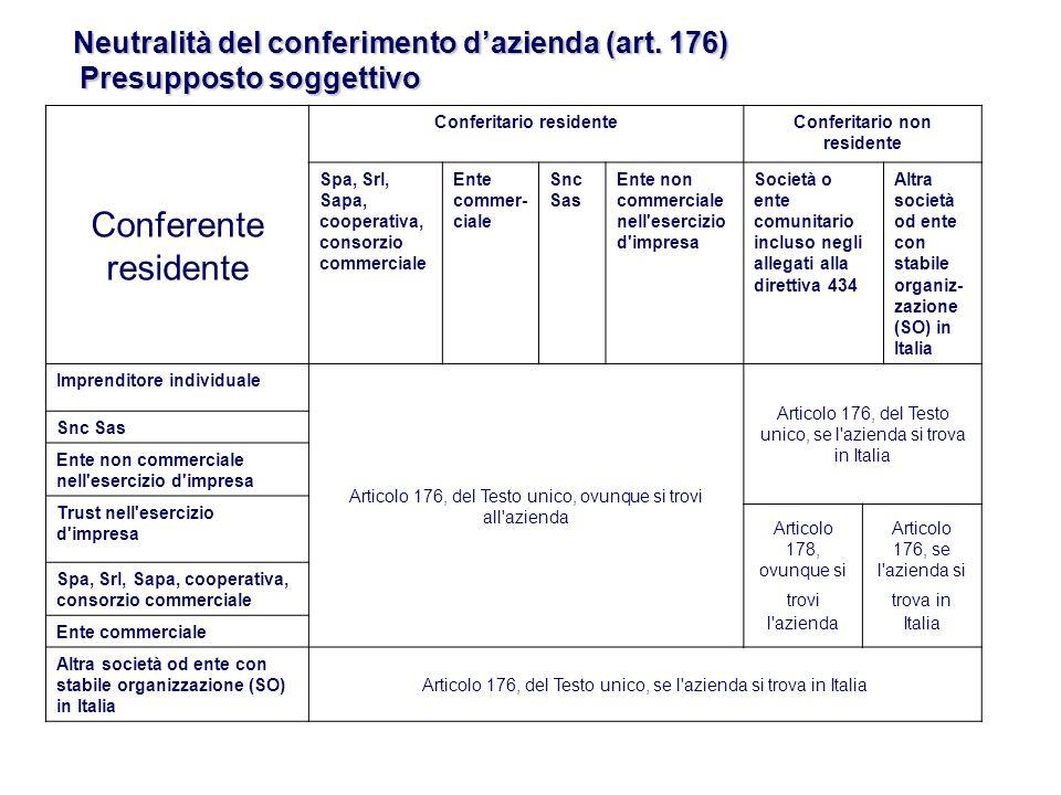 La conferente assume come valore fiscale della partecipazione ricevuta l ultimo valore fiscale dellazienda conferita.
