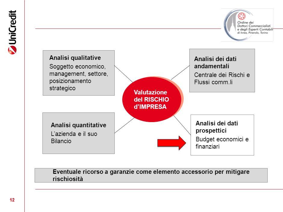 12 Valutazione del RISCHIO dIMPRESA Analisi qualitative Soggetto economico, management, settore, posizionamento strategico Analisi quantitative Lazien