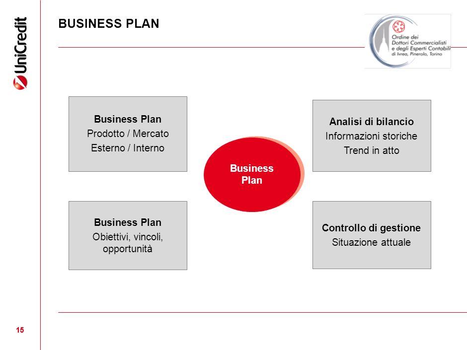 BUSINESS PLAN 15 Business Plan Prodotto / Mercato Esterno / Interno Business Plan Obiettivi, vincoli, opportunità Controllo di gestione Situazione att
