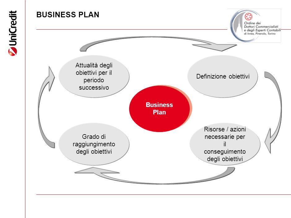 BUSINESS PLAN Business Plan Definizione obiettivi Risorse / azioni necessarie per il conseguimento degli obiettivi Grado di raggiungimento degli obiet