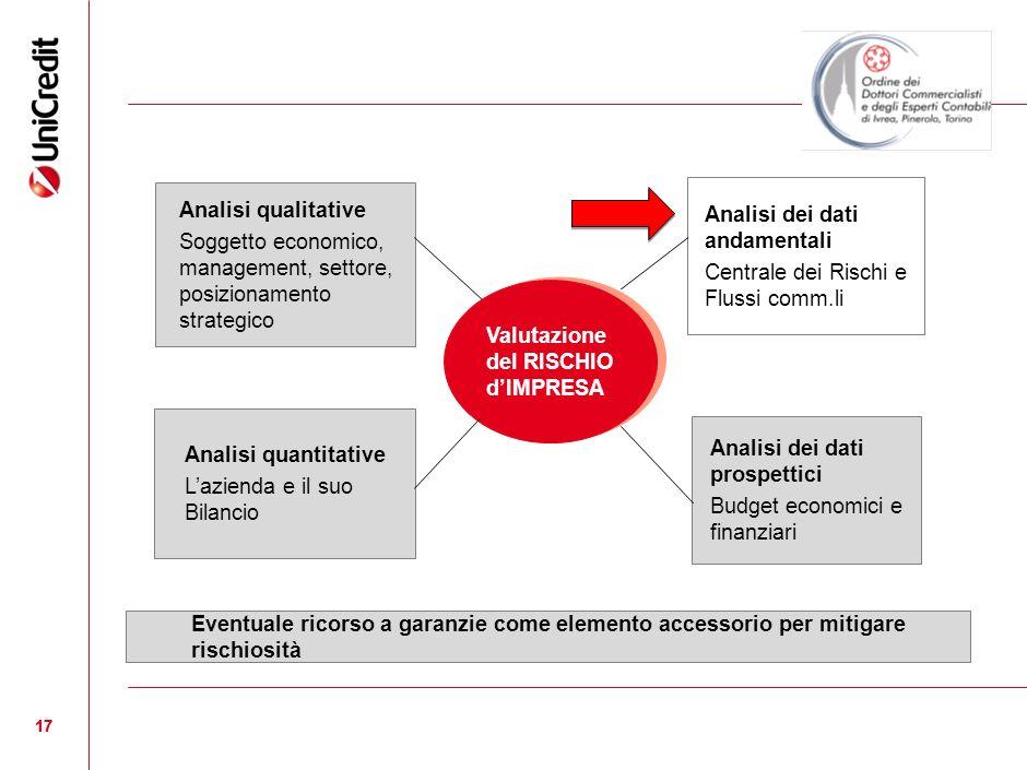 17 Valutazione del RISCHIO dIMPRESA Analisi qualitative Soggetto economico, management, settore, posizionamento strategico Analisi quantitative Lazien