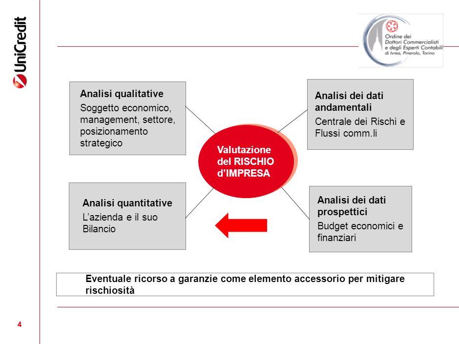 4 4 Valutazione del RISCHIO dIMPRESA Analisi qualitative Soggetto economico, management, settore, posizionamento strategico Analisi quantitative Lazie