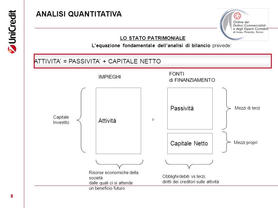 8 8 LO STATO PATRIMONIALE Lequazione fondamentale dellanalisi di bilancio prevede: Attività Passività Capitale Netto = IMPIEGHI FONTI di FINANZIAMENTO