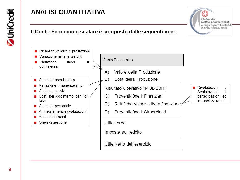 9 9 Il Conto Economico scalare è composto dalle seguenti voci: Ricavi da vendite e prestazioni Variazione rimanenze p.f. Variazione lavori su commessa