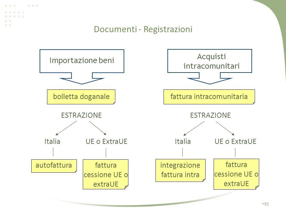 Documenti - Registrazioni 90 fattura acq. intracomunitario integrata bolletta doganale fattura acquisto intracomunitario autofattura fattura per cessi