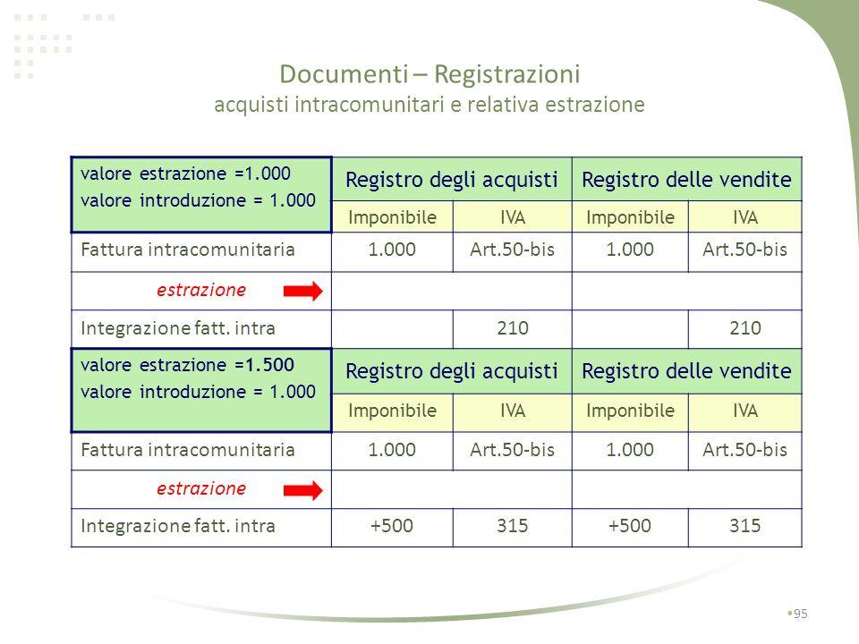Documenti – Registrazioni acquisti intracomunitari e relativa estrazione 94 fattura intracomunitaria registrata sul registro degli acquisti con titolo