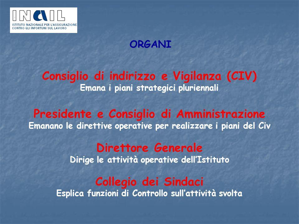ORGANI Consiglio di indirizzo e Vigilanza (CIV) Emana i piani strategici pluriennali Presidente e Consiglio di Amministrazione Emanano le direttive op