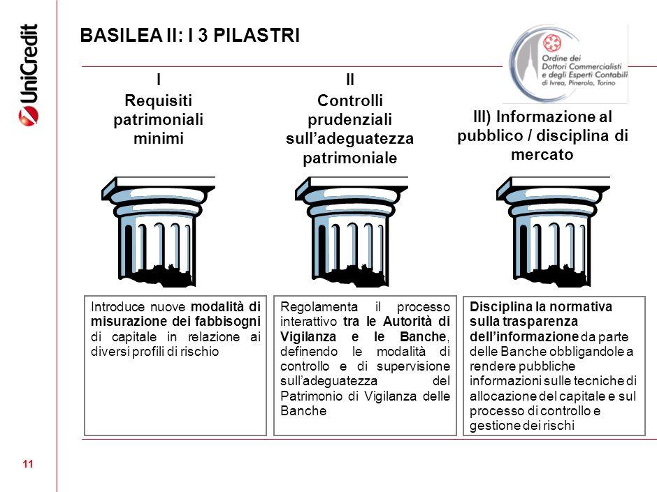 11 I Requisiti patrimoniali minimi III) Informazione al pubblico / disciplina di mercato II Controlli prudenziali sulladeguatezza patrimoniale Introdu