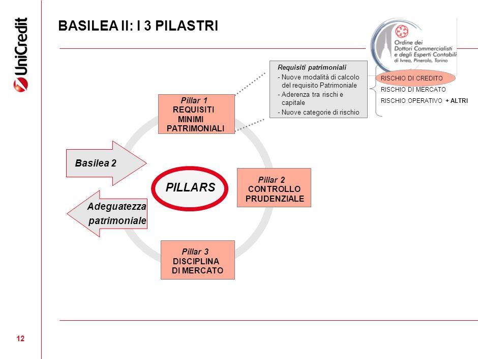 12 Requisiti patrimoniali -Nuove modalità di calcolo del requisito Patrimoniale - Aderenza tra rischi e capitale - Nuove categorie di rischio RISCHIO DI CREDITO RISCHIO DI MERCATO RISCHIO OPERATIVO + ALTRI Pillar 1 REQUISITI MINIMI PATRIMONIALI Pillar 2 CONTROLLO PRUDENZIALE Pillar 3 DISCIPLINA DI MERCATO PILLARS Basilea 2 Adeguatezza patrimoniale BASILEA II: I 3 PILASTRI